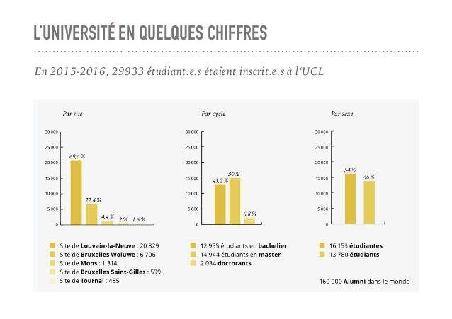 L'UNIVERSITÉ EN QUELQUES CHIFFRES En 2015-2016, 29933 étudiant.e.s étaient inscrit.e.s à l'UCL