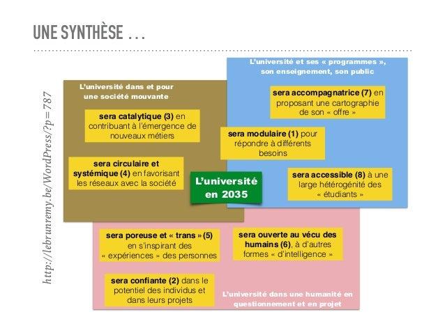 UNE SYNTHÈSE … L'université en 2035 sera catalytique (3) en contribuant à l'émergence de nouveaux métiers sera circulaire ...