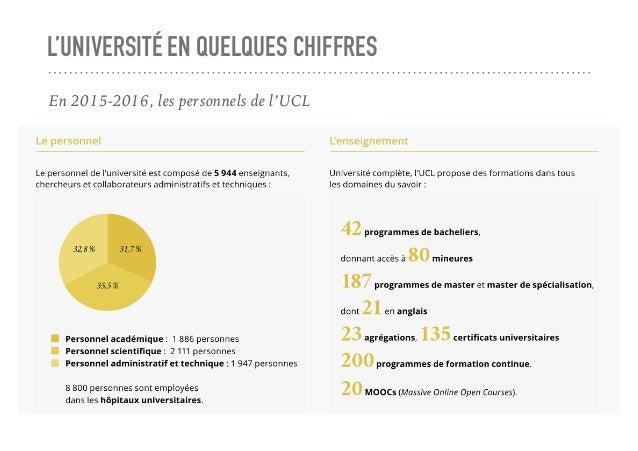 L'UNIVERSITÉ EN QUELQUES CHIFFRES En 2015-2016, les personnels de l'UCL