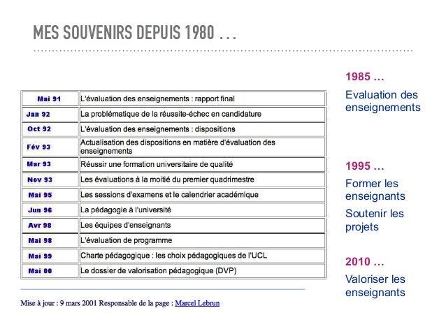 MES SOUVENIRS DEPUIS 1980 … 1985 … Evaluation des enseignements 1995 … Former les enseignants Soutenir les projets 2010 … ...
