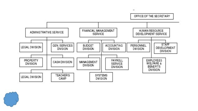school organizational structure and functions