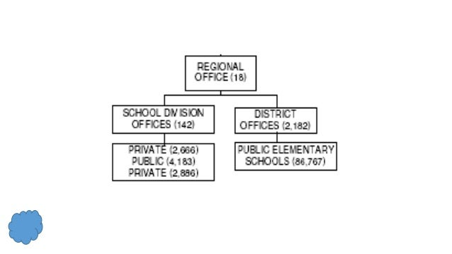 organization and structure of the philippine educational system ppt