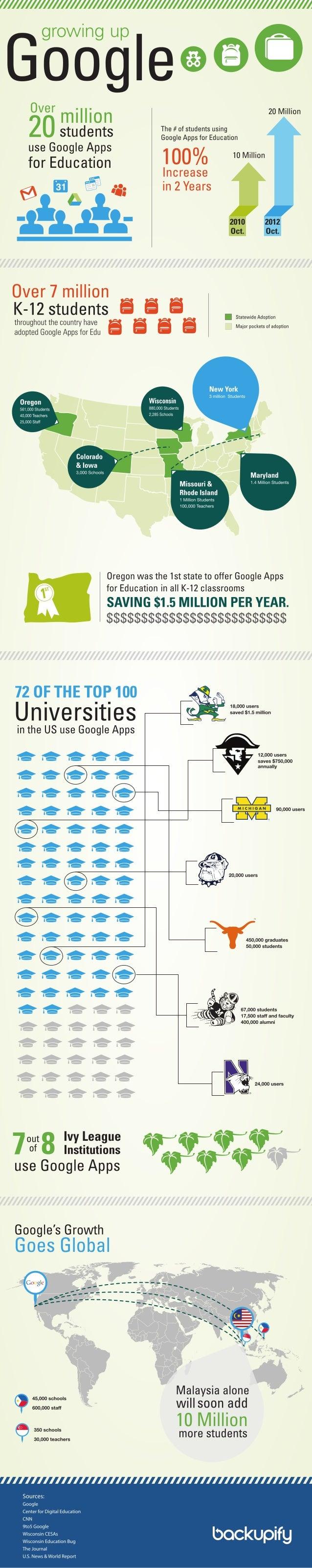 Growing Up Google - Google Apps for EDU Adoption [Infographic]