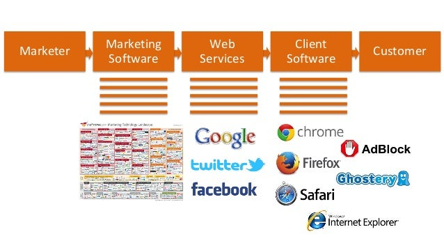 """""""He (or she) who controls the software, controls the marketing."""""""