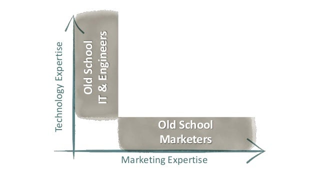 Design  Technology  Storytelling  Analytics  Technologymust become a part of marketing'sDNA.