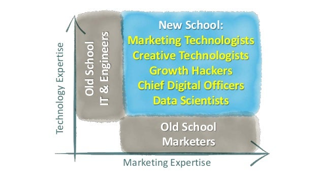 21%of CEOs think technical expertise is a top 3 CMO skill.  Only 13%think agency experience is.