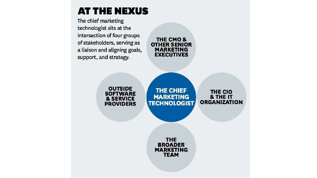 Chief Marketing Technologisthttp://chiefmartec.com  ion interactive, inc. http://ioninteractive.com  sbrinker@ioninteracti...