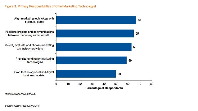 RISE OF THE MARKETING TECHNOLOGIST [INBOUND 2014]