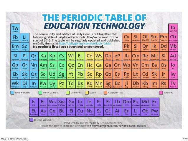edu:LEAD learning management systems as matter for digital development of schools Slide 3