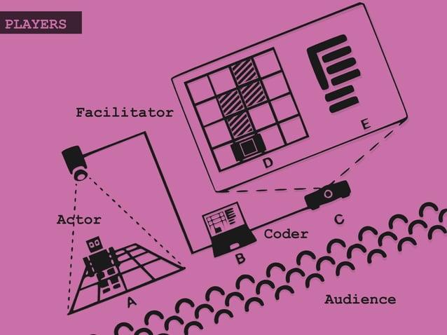 Actor PLAYERS Coder Audience Facilitator