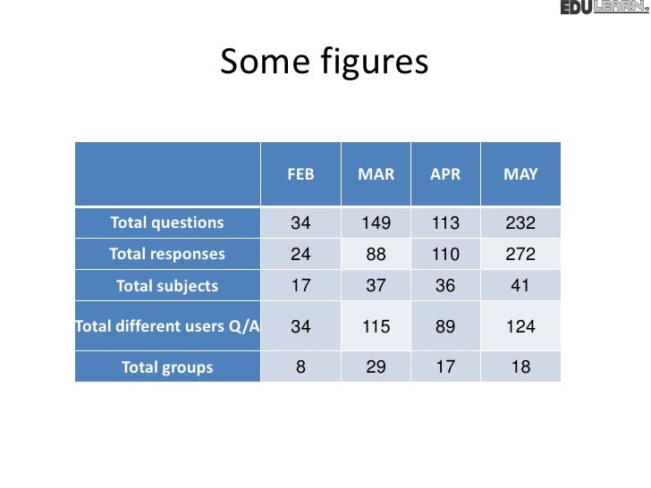 Some figures                            FEB   MAR   APR   MAY    Total questions         34    149   113   232    Total re...