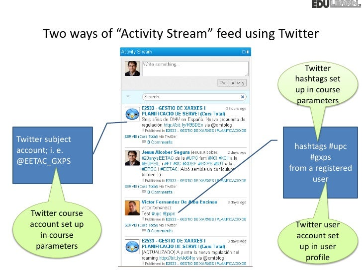 """Two ways of """"Activity Stream"""" feed using Twitter                                                    Twitter               ..."""