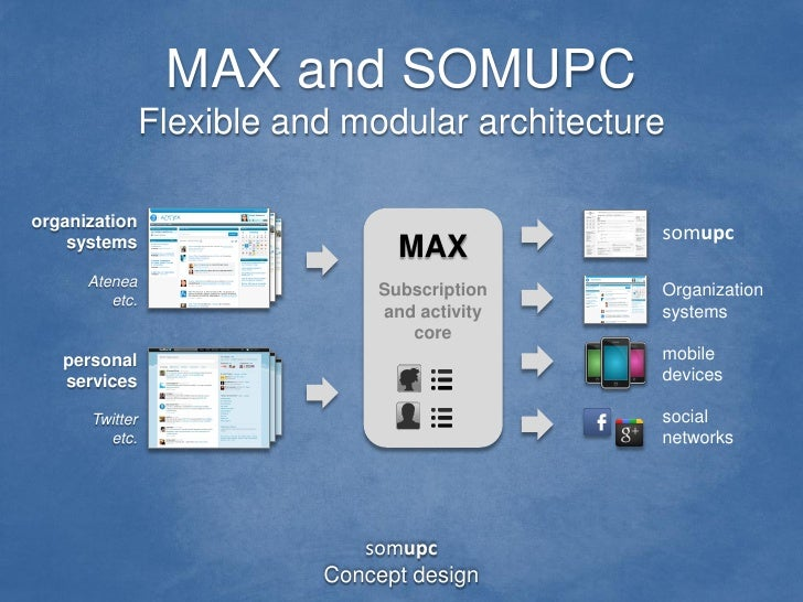 MAX and SOMUPC                Flexible and modular architectureorganization                                               ...