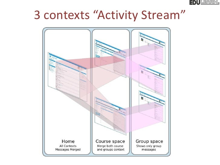 "3 contexts ""Activity Stream"""