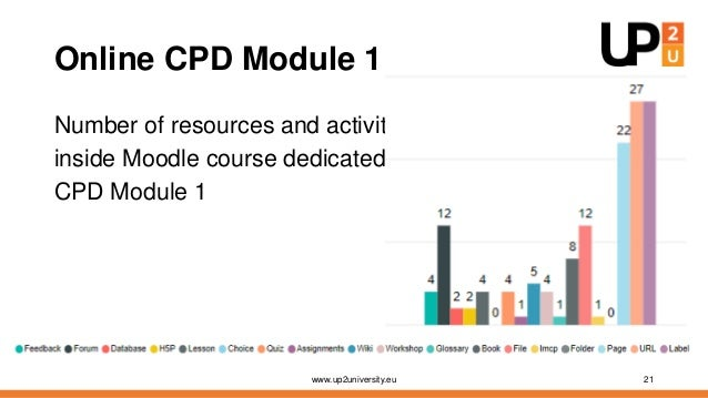 Results of CPD Module 1 Successful graduates Face-to-face – 14 out of 15 1st online iteration – 107 out of 166 2nd online ...