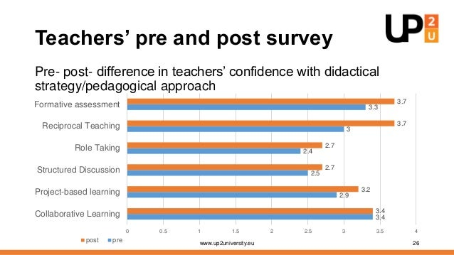 Teachers' pre and post survey Pre- post- difference in confidence with Up2U tools www.up2university.eu 28 3.4 1.9 1.5 1.5 ...
