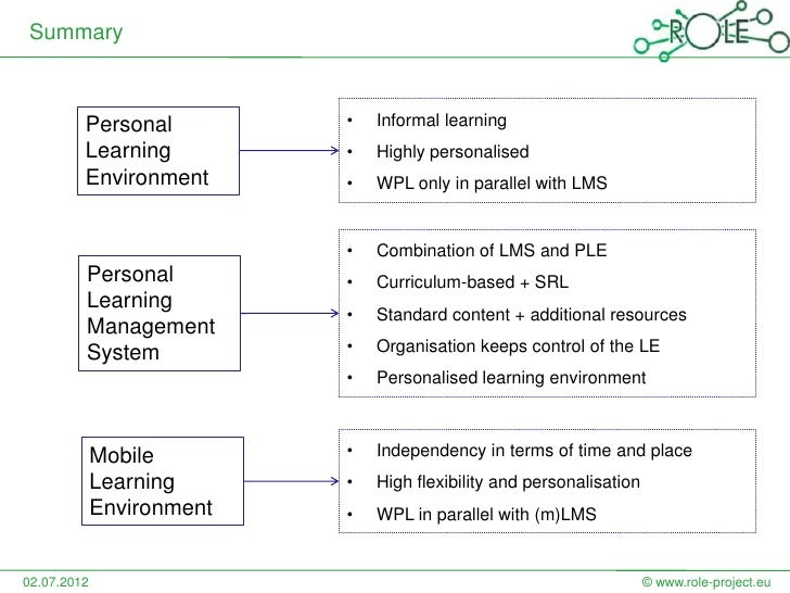 Summary         Personal          •   Informal learning         Learning          •   Highly personalised         Environm...