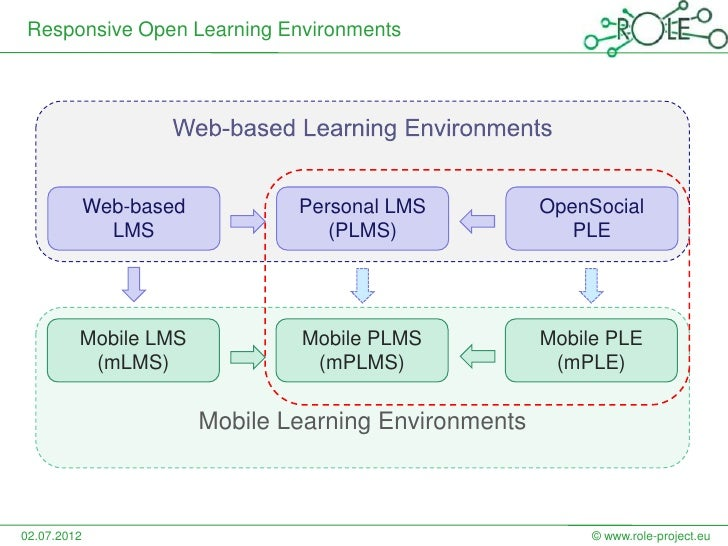 Responsive Open Learning Environments             Web-based           Personal LMS           OpenSocial               LMS ...