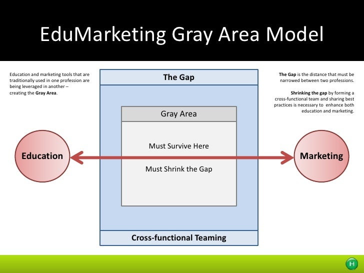 EduMarketing Gray Area Model<br />The Gap<br />The Gap is the distance that must be narrowed between two professions. <br ...