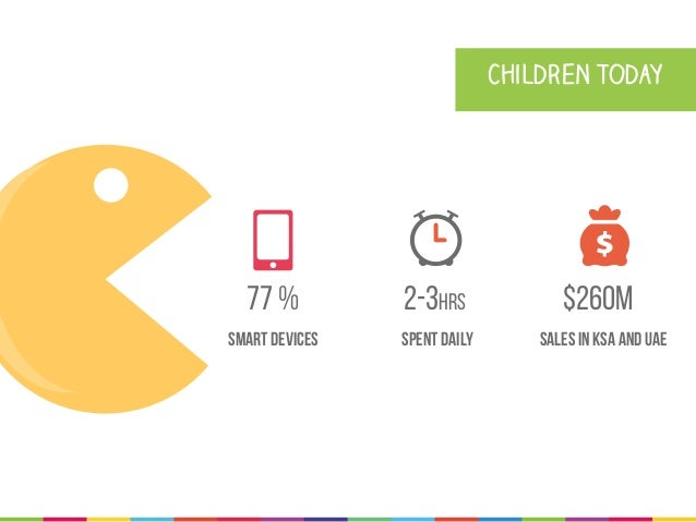 2-3hrs spent daily Children today Sales in KSA and UAE $260M77 % smart devices