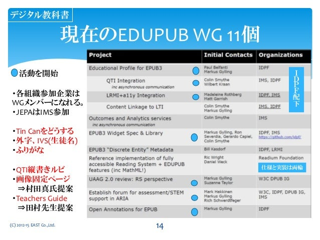 (C) 2012-15 EAST Co.,Ltd. 現在のEDUPUB WG 11個 活動を開始 ・各組織参加企業は WGメンバーになれる。 ・JEPAはIMS参加 ・Tin Canをどうする ・外字、IVS(生徒名) ・ふりがな ・QTI縦書...