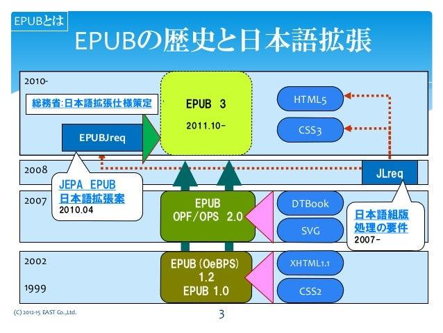 EPUBの歴史と日本語拡張 2008 2007 2010- 2002 1999 EPUB(OeBPS) 1.2 EPUB 1.0 EPUB OPF/OPS 2.0 XHTML1.1 CSS2 DTBook SVG HTML5 CSS3 JLre...