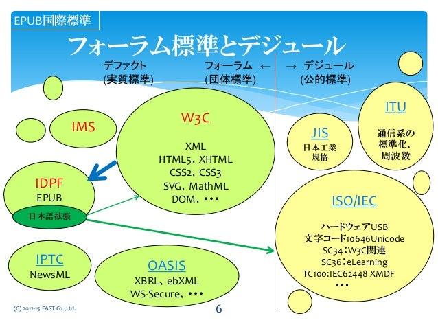 フォーラム標準とデジュール デファクト フォーラム ← → デジュール (実質標準) (団体標準) (公的標準) IDPF EPUB W3C XML HTML5、XHTML CSS2、CSS3 SVG、MathML DOM、・・・ ISO/IE...