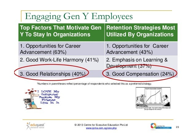 harnessing the potential of a multigenerational Managing a multi-generational workforce harness your people's potential engage conquer barriers to performance.