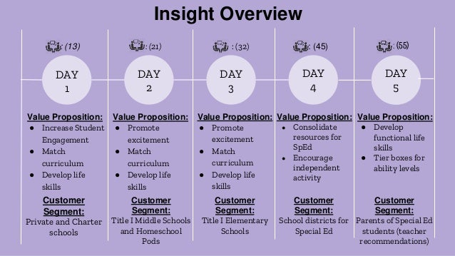 Day 1: Where We Started Primary Target Market: School districts and counties Private and charter school districts & counti...