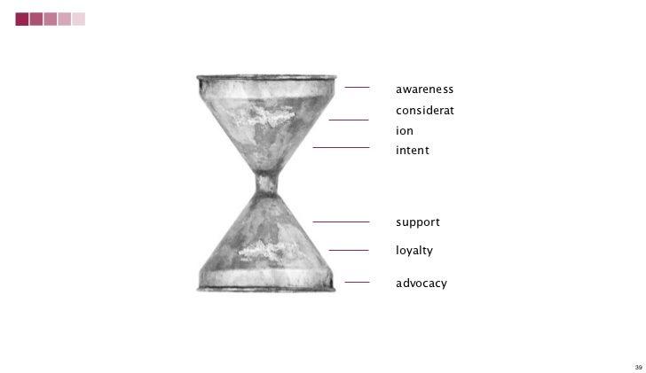 awarenessconsiderationintentsupportloyaltyadvocacy             39