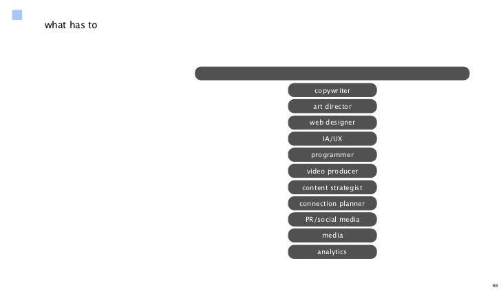 what has to                  copywriter                 art director                web designer                    IA/UX ...