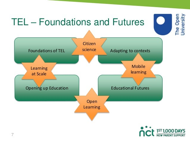 TEL – Foundations and Futures 7 Foundations of TEL Adapting to contexts Opening up Education Educational Futures Mobile le...