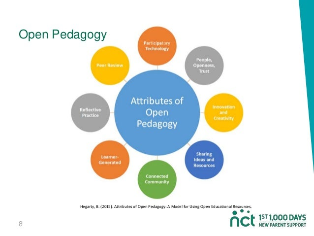 8 Open Pedagogy Hegarty, B. (2015). Attributes of Open Pedagogy: A Model for Using Open Educational Resources.