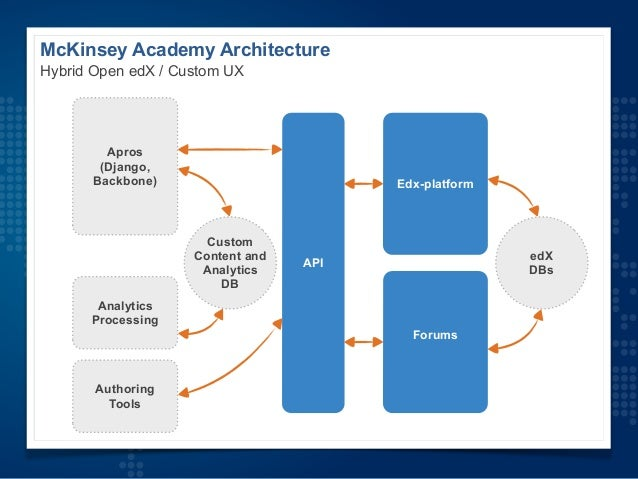 Open edX Conference 2014, McKinsey Academy