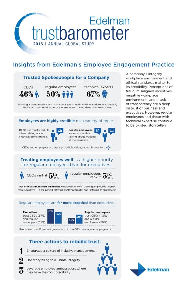 Employee Engagement Insights from the 2013 Edelman Trust Barometer
