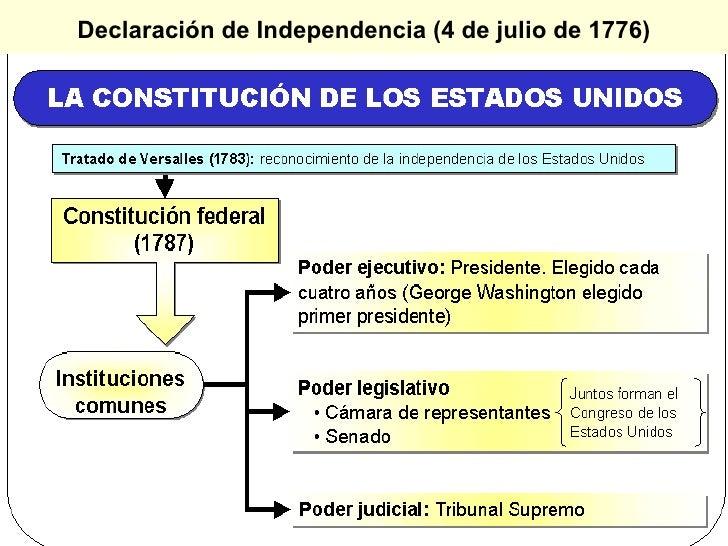 Declaración de Independencia (4 de julio de 1776)
