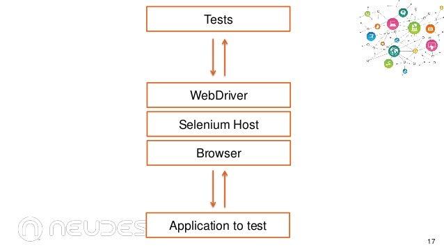 Tests  WebDriver  Selenium Host Browser  Application to test 17