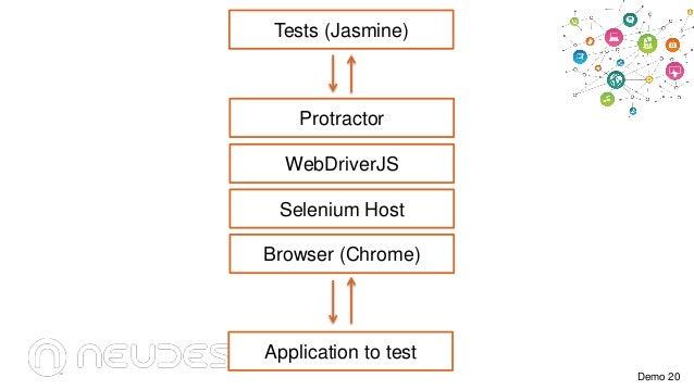Tests (Jasmine)  Protractor WebDriverJS Selenium Host Browser (Chrome)  Application to test Demo 20