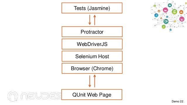Tests (Jasmine)  Protractor WebDriverJS Selenium Host Browser (Chrome)  QUnit Web Page Demo 22