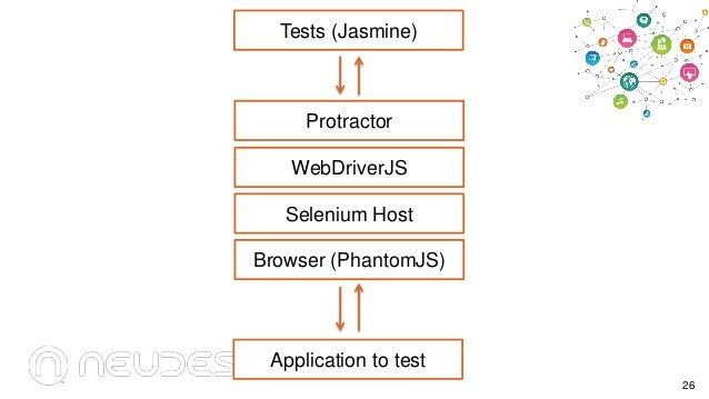 Tests (Jasmine)  Protractor WebDriverJS Selenium Host Browser (PhantomJS)  Application to test 26