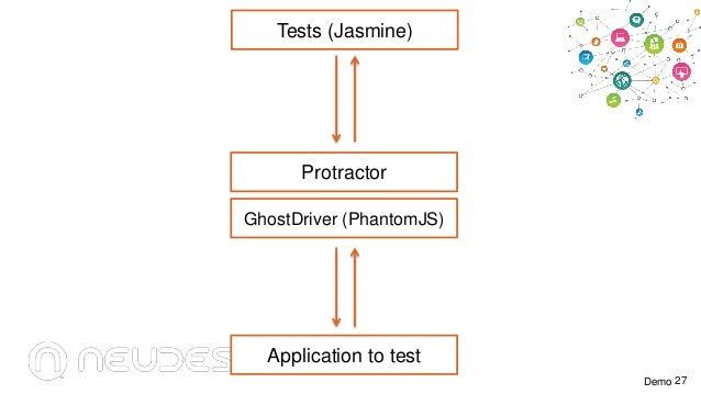 Tests (Jasmine)  Protractor GhostDriver (PhantomJS)  Application to test Demo 27