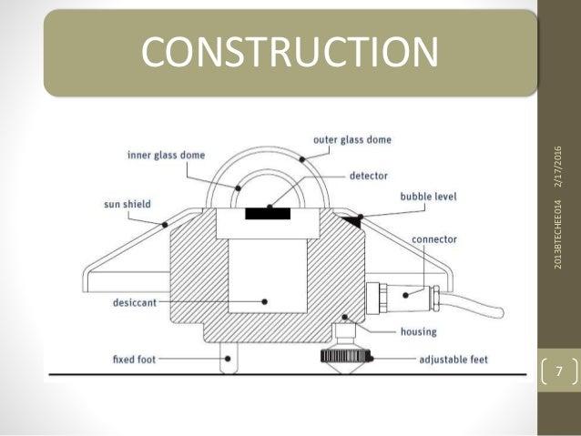 2/17/20162013BTECHEE014 7 CONSTRUCTION