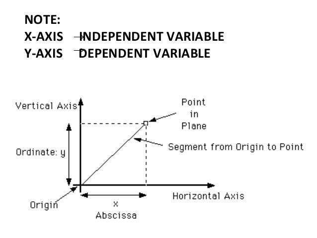 Independent and dependent variables rules for plotting graphs 12 note x axis independent variable y axis ccuart Gallery