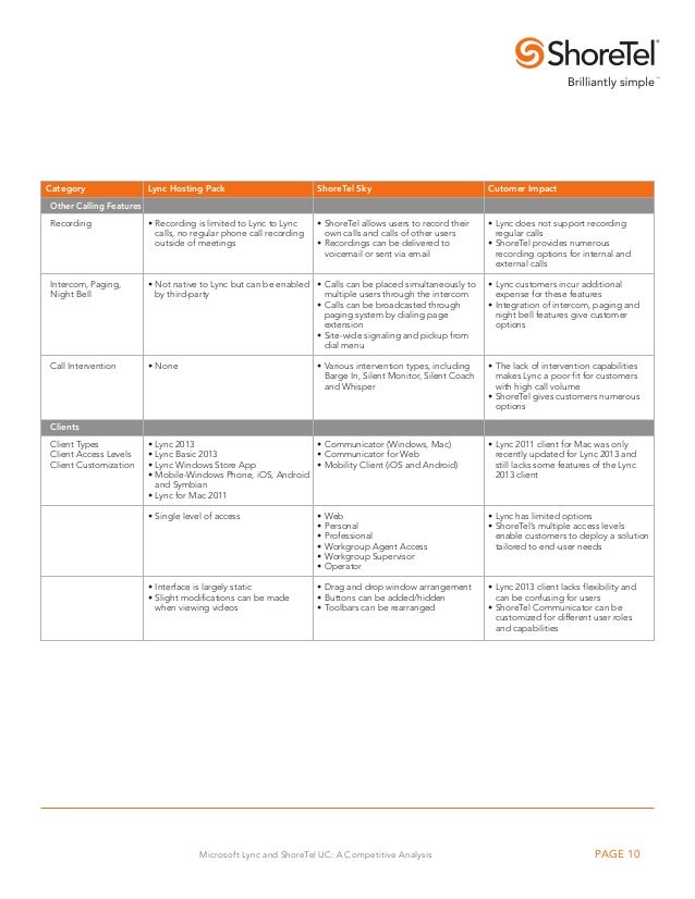 Microsoft Lync and ShoreTel UC CompetitiveAnalysis – Microsoft Competitive Analysis