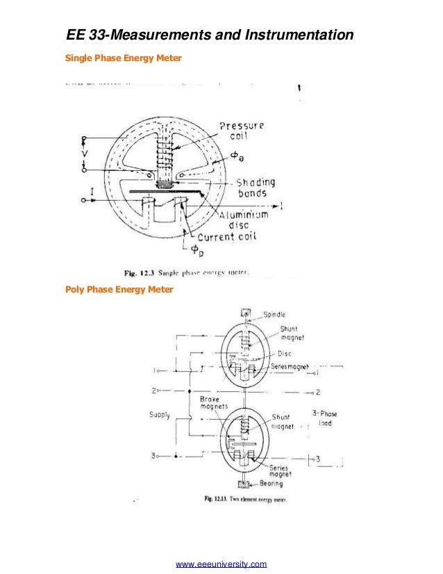 Ee2201 Measurement