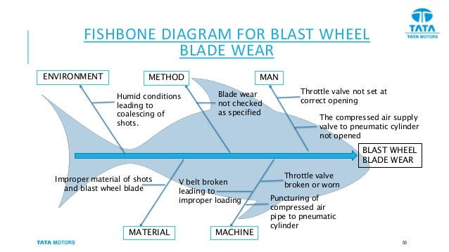 Tata motorsbreakdown analysis of shot blasting system fishbone diagram ccuart Gallery