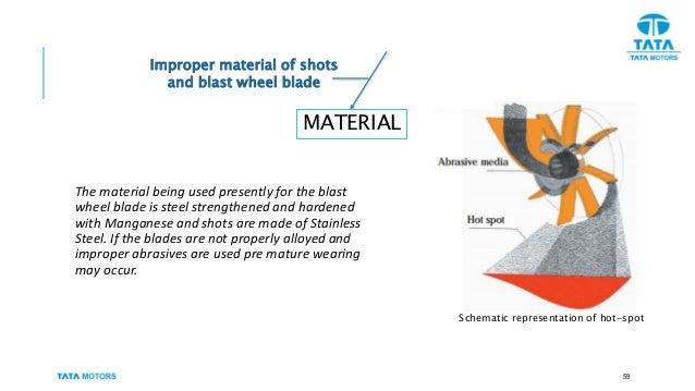 Tata Motors Breakdown Analysis Of Shot Blasting System