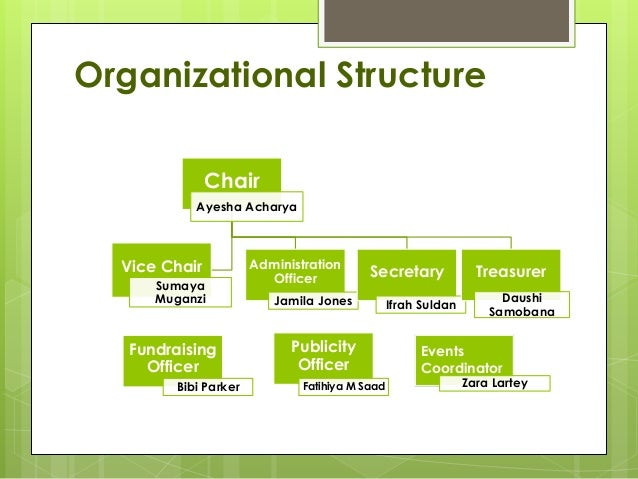 zara organization structure Optimum organizational structure for construction projects (management tool of selecting organization in egyptian construction market) ehab elkassas, hossam hosny.
