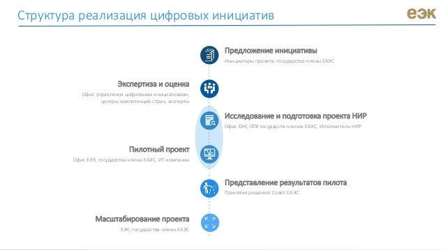 Структура реализация цифровых инициатив Предложение инициативы Инициаторы проекта: государства-члены ЕАЭС Экспертиза и оце...