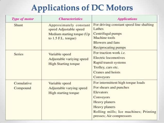 applications of dc series motors Engineered by precision microdrives, a complete selection of dc gearmotors are available for a variety of power and continuous drive applications these geared motors primarily belong to the miniature series of precision microdrives spur gearmotors and have larger form factor (for example, 102mm in body diameter.